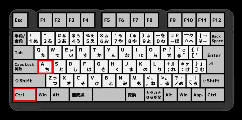 キーボードctrl+a
