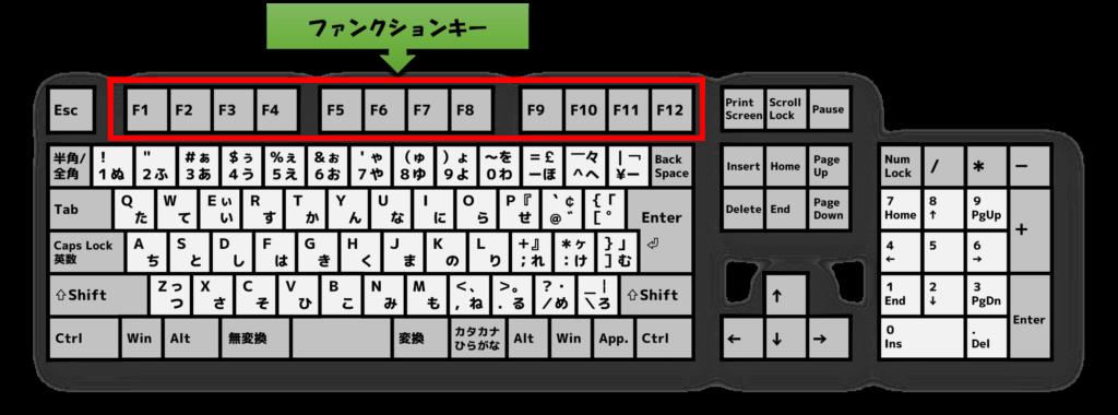 キーボードファンクションキー