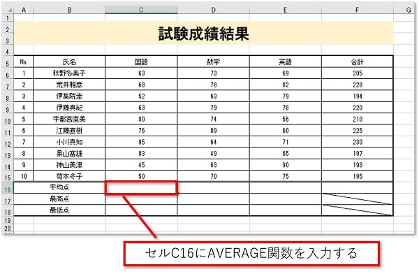 最初に国語の平均を求めるために「C16」にAVERAGE関数を入力します